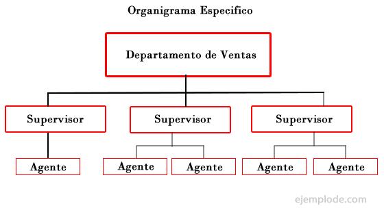 Ejemplo de Organigrama Especifico