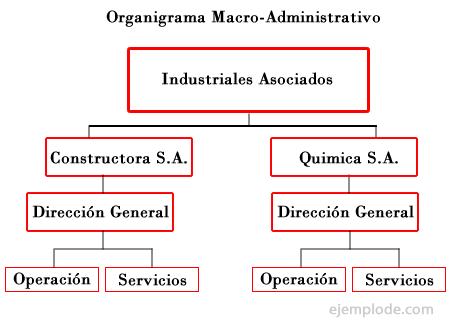 Ejemplo de Organigrama Macro-Administrativo
