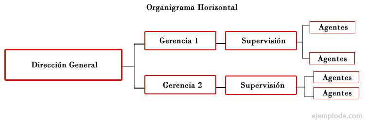 Ejemplo de Organigrama Horizontal