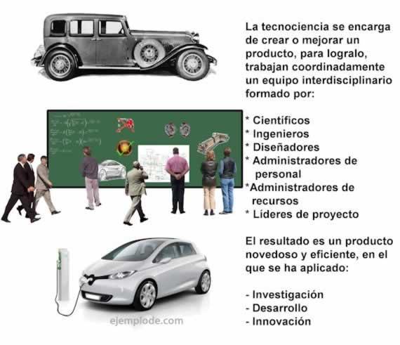 Ejemplos de tecnociencia