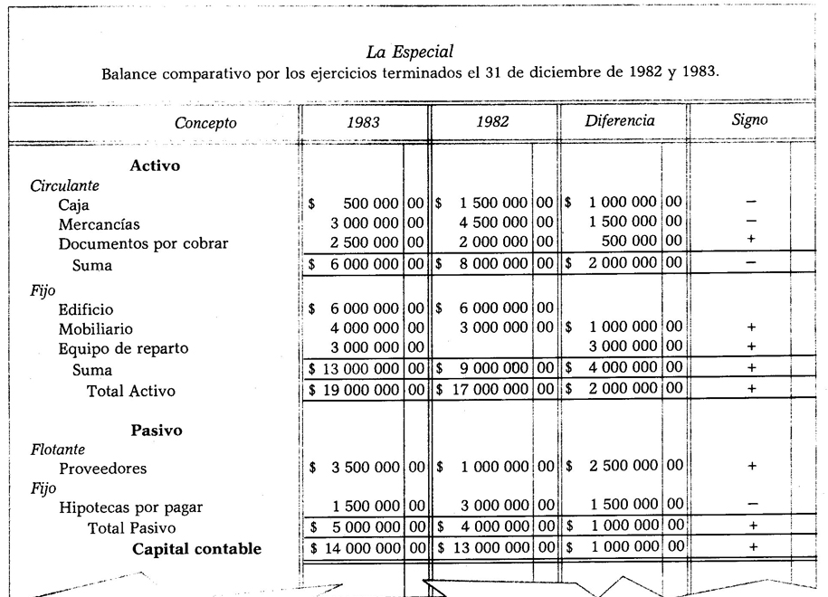 Balance General En Forma De Cuenta