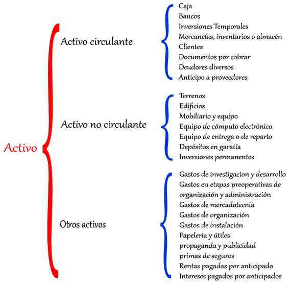 Clasificación del activo.