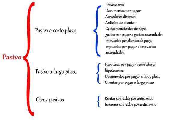 Clasificación del pasivo.