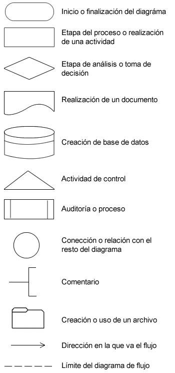 Símbolos de diagrama de flujo