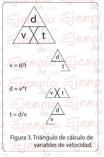 Triángulo de velocidad