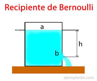 Recipiente de Referencia para el Teorema de Bernoulli
