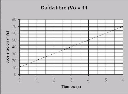 Formulas de caida libre yahoo dating. Dating for one night.