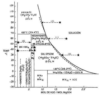 Diagrama de Fases Sulfato de Magnesio - Agua