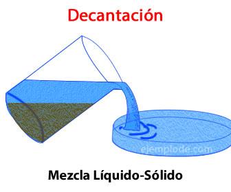 Decantación de una mezcla heteorogénea formada por un sólido y un líquido.