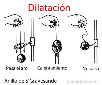 La dilatación es el aumento de tamaño por el calor