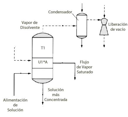 Ejemplo de Evaporación: Efecto Simple