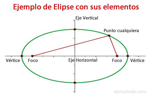 Ejemplo de Elipse con sus elementos