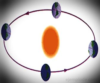 Ejemplo de Movimiento Elíptico: Traslación de la Tierra