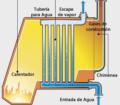 Ejemplo de Caldera Acuotubular