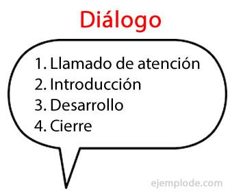 Partes del diálogo.