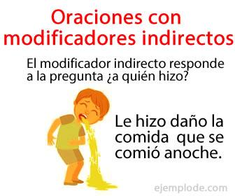 El modificador indirecto, complemento indirecto u objeto indirecto, es una parte de la oración que nos indica quién o qué es el beneficiario o destinatario de la acción del verbo.