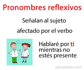 Pronombres reflexivos señalan al sujeto afectado por el verbo