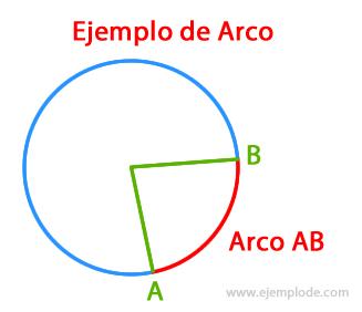 Ejemplo de Arco