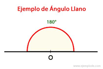 Ejemplo de Angulo Llano
