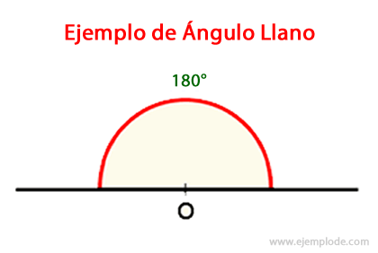 9768fcad1e Ejemplo de Angulo Llano