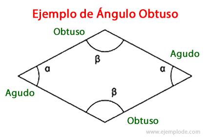 Ejemplo de Ángulo Obtuso en Rombo