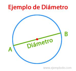 Ejemplo de Diámetro