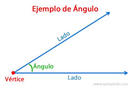 Ejemplo de ángulos