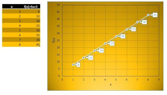Ejemplo de función lineal