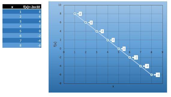 Otro ejemplo de función lineal