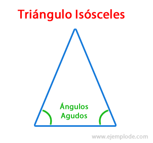 Triángulo isósceles
