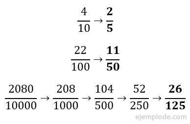 Números decimales a fracciones equivalentes.