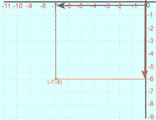 Plano cartesiano, ejemplo 2