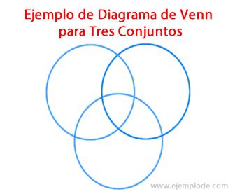 Ejemplo de unin de conjuntos diagrama de venn para tres conjuntos ccuart Images