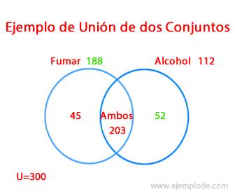 Ejemplo 3 de Unión de Conjuntos