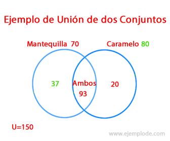 Ejemplo 2 de Unión de Conjuntos