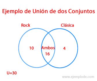 Ejemplo 1 de Unión de Conjuntos