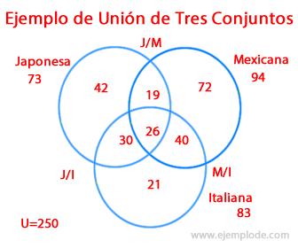 Ejemplo 5 de Unión de Conjuntos