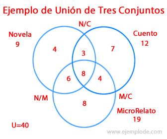 Ejemplo 4 de Unión de Conjuntos