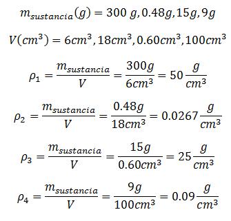 Ejercicios de Calculo de Densidad g/cm3