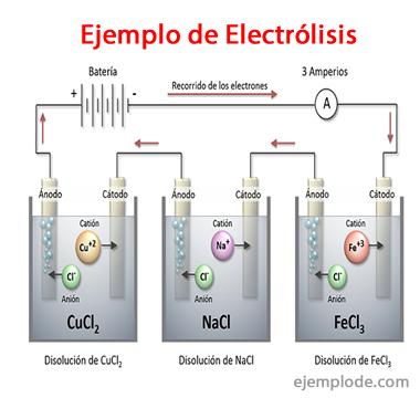 Electrólisis en cubas sucesivas