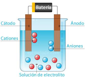 La electrólisis es una reacción que genera energía química.