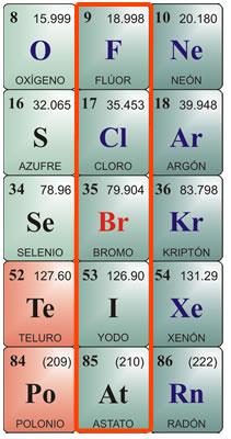 Características de los halogenos en la tabla periódica