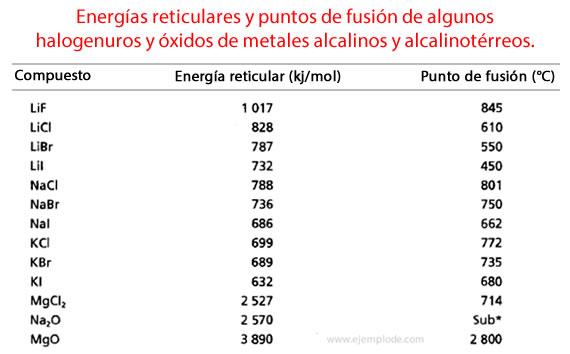 Tabla de energías reticulares.