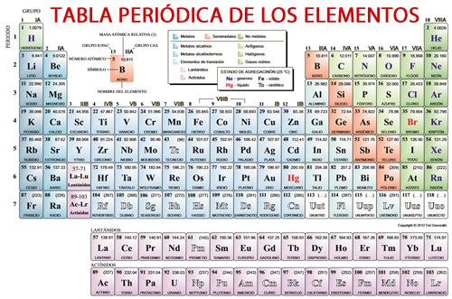 Tabla-de-elementos-químicos