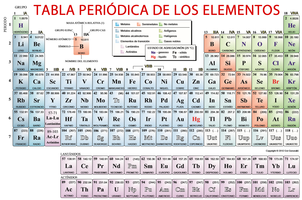 tabla de elementos qumicos - Tabla Periodica En Word