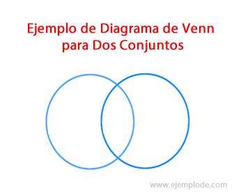 Ejemplo de unin de conjuntos diagrama de venn para dos conjuntos ccuart Choice Image